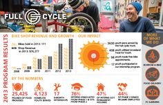 Full Cycle, local non profit that helps connect homeless youths with bikes and skills.