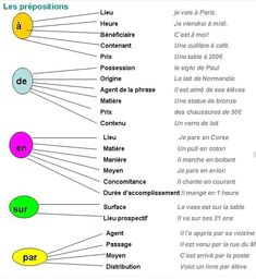 Reasons Why You Should Learn French French Expressions, French Language Lessons, French Language Learning, French Lessons, Useful French Phrases, Basic French Words, Ap French, French Flashcards, French Worksheets
