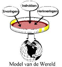Jouw model van de wereld is opgebouwd uit ervaringen, indrukken en herinneringen.