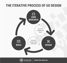 How to Change Your Career from Graphic Design to UX Design | Interaction Design Foundation