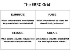 This is one of my favorites - This matrix (you will find atleast a 100 of these) allows you to picture your business in the industry and use the ERRC principle cut the fat and grow etc. Also known as blue-ocean matrix or strategy Sales And Marketing, Marketing Tools, Blue Ocean Strategy, Strategy Map, Business Model Canvas, Change Management, Design Thinking, New Job, Free Resume