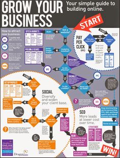 Learn how to Grow Your Business Online #infographic