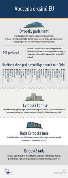 Abeceda Evropské unie: infografika