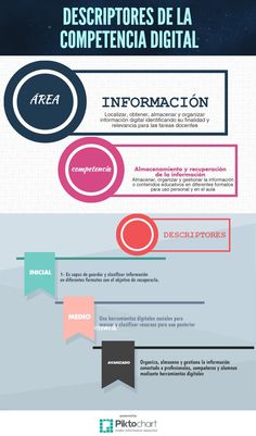 Descriptores para competencia digital docente, elaborados por José Luis Sánchez.