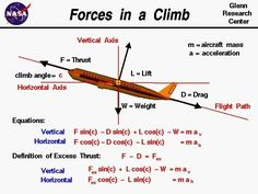 Forces In A Climb-Lift Force Acting On An Aircraft Climbing Vertically Up Is Engineering Science, Aerospace Engineering, Science Chemistry, Mechanical Engineering, Physics Experiments, Physics Formulas, Physics And Mathematics, Aviation Training, Learning