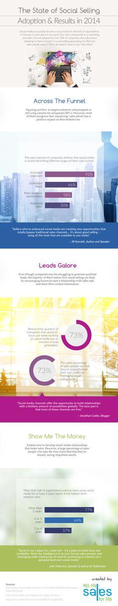 Estado de las ventas en Redes Sociales #infografia #infographic #socialmedia