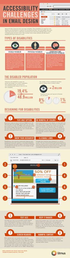 "Accessibility challenges in email design. This infographic & the previous one both take in to account issues with epilepsy. Do you ever stop to think about how someone who is visually, physically or neurologically ""disabled"" views your email newsletters or website?"