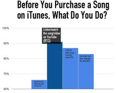 91% of Music Fans Sample a Song on YouTube Before Buying It… -DigitalMusicNews