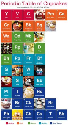 cupcakes brian housand periodic tables