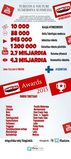 #TubeCon2015 & YouTube Suomessa Numeroina. - ThingLink