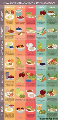 The 3 Week Diet - Healthy Seven Day Meal Plan - THE 3 WEEK DIET is a revolutionary new diet system that not only guarantees to help you lose weight, it promises to help you lose more weight, all body fat, faster than anything else you've ever tried. 7 Day Meal Plan, Diet Meal Plans, Meal Prep, Healthy Weekly Meal Plan, Weekly Diet Plan, 2 Week Diet Plan, Healthy Eating Meal Plan, Detox Meal Plan, Good Diet Plans