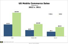US mobile commerce (m-commerce) sales will grow 98.6% this year over 2011 to reach $20.85 billion, according to September projections by Internet Retailer. Overall, mobile commerce is expected to account for 9.2% of US e-commerce sales, up from 5.4% in 2011, driven in part by widespread adoption of tablets and
