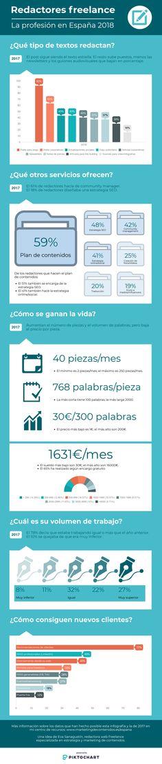 Principales datos de la encuesta sobre la profesión de redactor freelance en España, septiembre 2018. Marketing, Copywriting, Social Media, Texts, Annual Reports, Text Types, September, Social Networks, Social Media Tips
