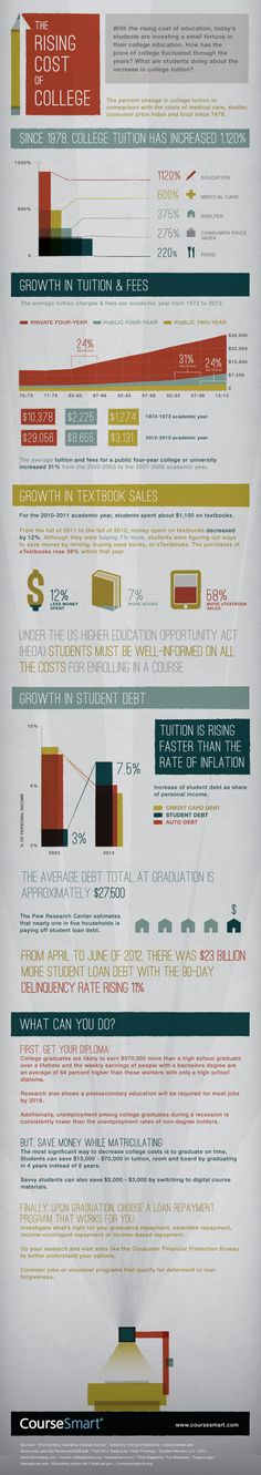 1 | Charting The Insanely High (And Rapidly Rising) Cost Of College | Co.Exist: World changing ideas and innovation