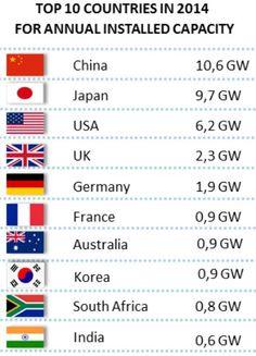 2014 installed solar capacity: