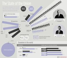 1913 - 2013: How much has our world changed in the last 100 years?