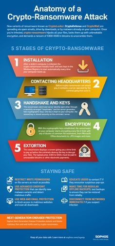 Anatomy of a Crypto-Ransomware Attack (PDF)