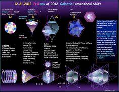 Internal Stargate Dimension Shift