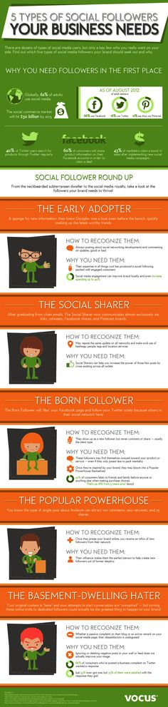 One of the hardest things in using social media as a marketing tool is to understand the behaviour of the people who are fans or friends of your brand online. I like this infographic, because it helps you to do just that, and also gives you a way to Marketing Digital, Inbound Marketing, Mundo Do Marketing, Business Marketing, Content Marketing, Internet Marketing, Online Marketing, Social Media Marketing, Social Networks