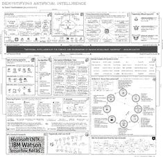 Demystifying and providing a big picture view of Artificial Intelligence. Also discuss how AI encompasses and includes machine learning, deep learning, NLP, speech recognition, image recognition etc. Artificial Intelligence Article, Artificial Intelligence Algorithms, Machine Learning Artificial Intelligence, Data Science, Computer Science, Gaming Computer, Google Brain, Ai Machine Learning, Artificial Neural Network