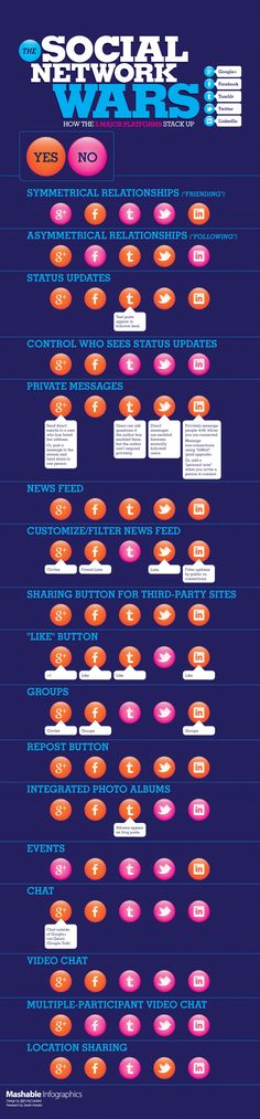 Social Network Wars: How The Five Major Platforms Stack Up