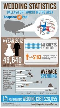 wedding stat - Fun info graphic for the day!