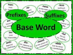 This set of posters can by utilized in many ways.  One of the most effective ways is to display the posters on the wall above something such as a white board after introducing each affix. Thus the students have a resource they can see and use daily.    This packet includes the following:  2 baseword posters (2 pages wide each so needs assembling)  2 Prefix title posters  20 prefix posters  2 Suffix title posters  22 suffix posters  1 blank extra posters