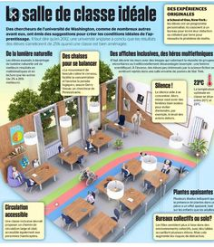 Architecture scolaire (5/81) | Pearltrees
