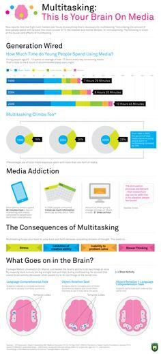 Het multitasken -omgaan met meerdere prikkels en werkzaamheden- heeft welzeker effect op ons brein. De mate van multitasken lijkt sinds 1999 bijna te zijn verdubbeld. Besteedde wij in 1999 nog ruim 7 uur aan media zoals radio, tv en de computer in 2009 was dat al bijna 11 uur.    Meer prikkels tegelijk dus. Hoe gaan we daar mee om en wat is het resultaat? Langzamer denken, minder creatief meer stress? Zie deze opmerkelijke infographic over de 'generation wired':