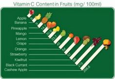 Natural Vitamin C. The importance of natural vitamins and minerals is well known. Optimal intake of vitamins, provides the health and vitality of the body. Vitamin A, Natural Vitamin C, Vitamin C Serum, Cashew Apple, Stuffed Banana Peppers, Healthy Oils, Skin Care Tips, Product List, Chart