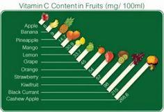 http://lilmidgetkitchen.blogspot.com/2015/05/manfaat-vitamin-c.html