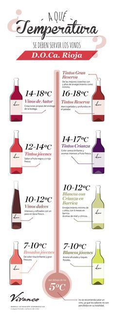 葡萄酒的理想溫度是多少?|¿Cuál es la temperatura ideal para servir unvino?En ocasiones, latemperatura ...|#infographics