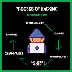 This is the high level overview of the process of hacking. Computer Engineering, Computer Science, Web Security, Linux, Coding, Hacks, High Level, Programming, Android