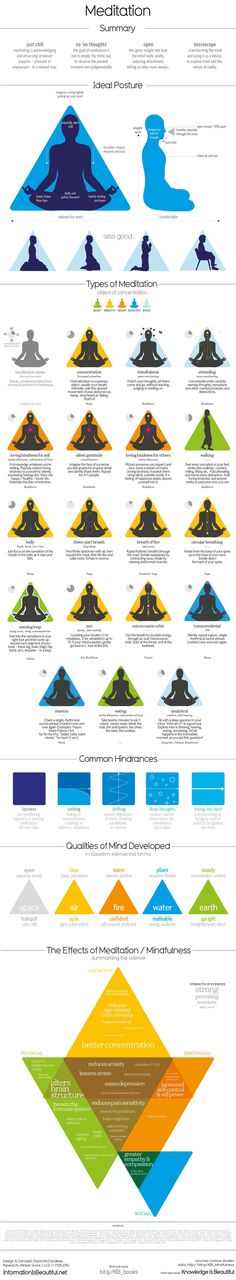 If you're having a stressful day, this fantastic chart has all the tips and tricks you need to help you meditate. Created by London-based designer David McCandless, the chart offers meditation gurus a