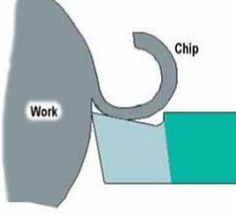 Four main types of chips in machining process are discontinuous chips, continuous chips, serrated chips and continuous chips with built up edges Machining Process, Mechanical Engineering, Lathe, Drill, Chips, Type, Hole Punch, Tower, Potato Chip