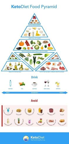 This is a detailed guide to the paleo diet. What it is, how it works, what to eat, what to avoid and a sample paleo meal plan for one week