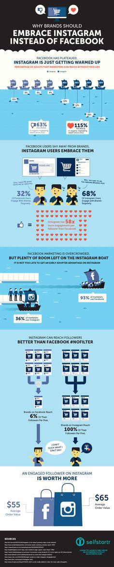 Why Brands should embrace Instagram instead of Facebook