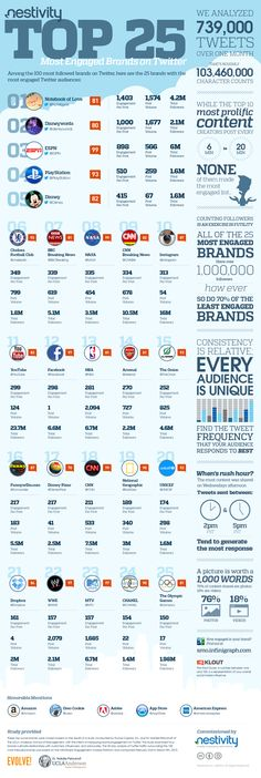 Top 25 Most Engaged Brands on Twitter #SM