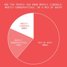 of the people we surveyed report interacting with mostly liberals on a day-to-day basis, report interacting with only conservatives, and report interacting with a mix of both. Public Opinion Polls, Survey Report, Political Views, We The People, Presentation, Cards Against Humanity, Ideas, Thoughts