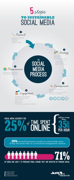 SOCIAL MEDIA (AP) -         5 Steps to sustainable Social Media #infografia #infographic #socialmedia