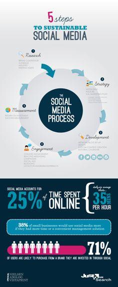 SOCIAL MEDIA (AP) -         5 Steps to sustainable Social Media #infografia #infographic #socialmedia