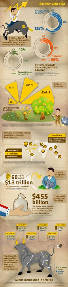 CEO Pay and You  American CEOs make 354 times more than the average rank and file worker.