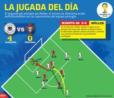 El segundo gol anotado por Müller, el tercero de Alemania acabó definitivamente con las aspiraciones del equipo portugués.#Brasil2014 #Germany