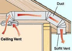 The Air Duct to Better Ventilation in the Bathroom Bathroom ventilation does more than improve a hot and stuffy bathroom. Plafond Design, Home Fix, Energy Efficient Homes, Energy Efficiency, Passive House, Ventilation System, Home Upgrades, Home Repairs, Home Reno