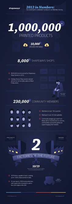 Shapeways Year in Numbers 2012 #3Dprinting #infovis