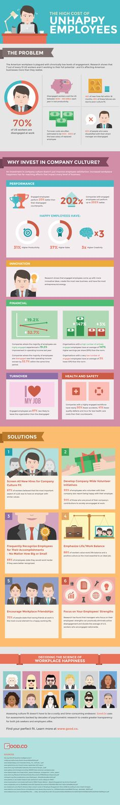 The High Cost of Unhappy Employees Infographic. Happy employees and company culture matter to the bottom line. It's really a no-brainer. Find stats to share with your execs and start a new dialogue. Business Management, Management Tips, Project Management, Resource Management, Happy Employees, Employee Recognition, Web Design, Leadership Quotes, Leadership Strengths
