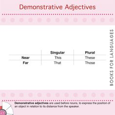 Adjectives are determiners that can be placed in two different positions within a sentence to modify or describe a person or a thing. Demonstrative adjectives are used to place objects in space and identify their position.