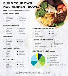 Build Your Own Nourishment Bowl - Good chart for when I have no motivation to think of something creative