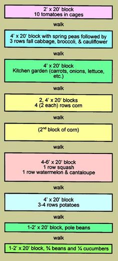 Colorado State Extension Block gardening layouts, square foot gardening