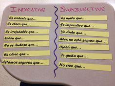 Spanish Subjunctive vs. Indicative trigger slips category sort More